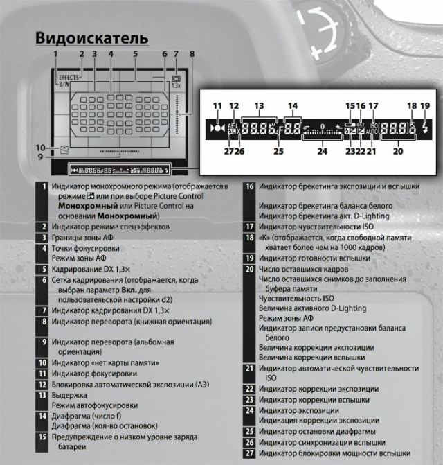 видоискатель Никон Д7100