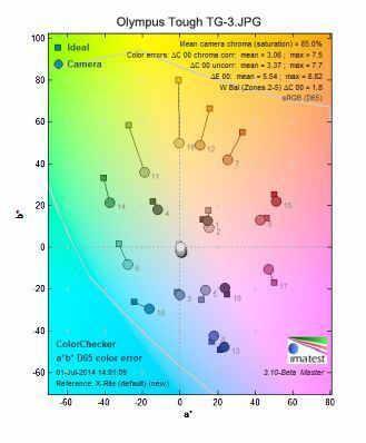 результаты тестирования в Imatest лучших водонепроницаемых камер 2014 года