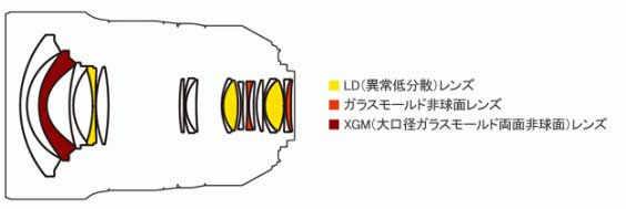 Tamron SP 15-30mm f/2.8 Di VC USD (Model A012)