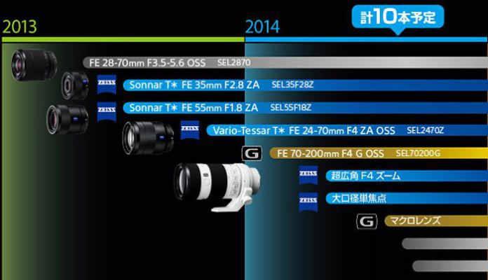 Sony Full Frame E-mount